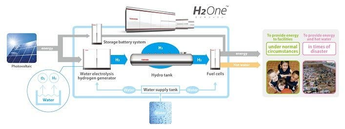 H2One_system