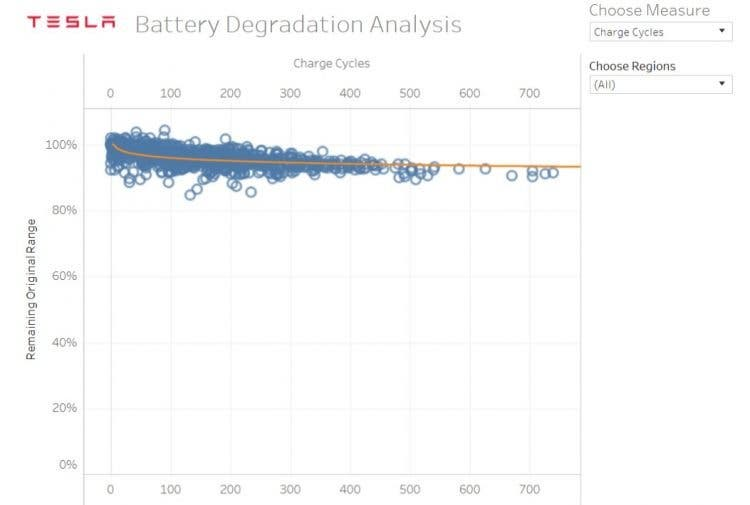 Tesla-Battery-degradation-chart-750x505