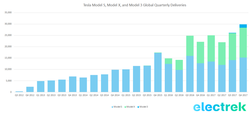 tesla_deliveries_q4_2017