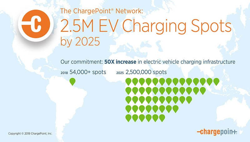 El compromimso de ChargePoint anunciado en Global Climate Action Summit