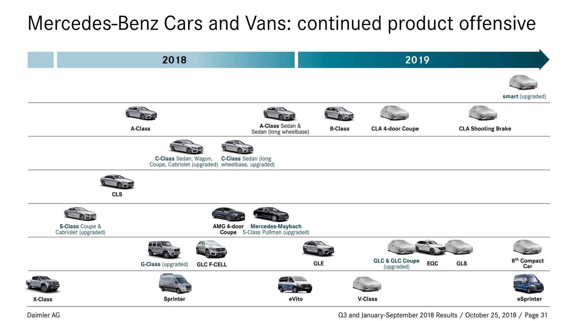 Mercedes-Benz-official-product-roadmap-for-2018-2019