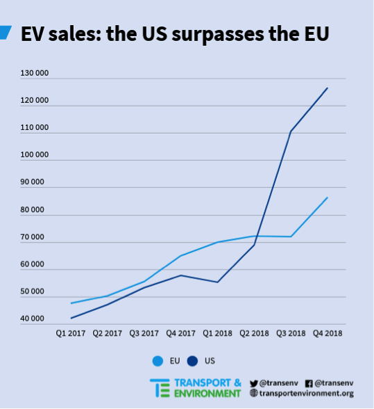 US vs EU EV sales