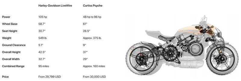 Comparativa Curtiss Psyche Harley-Davidson LiveWire