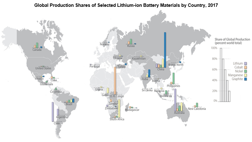 Global Production Shares of Selected Lithium-ion Battery Materials by Country, 2017 source Energy.gov