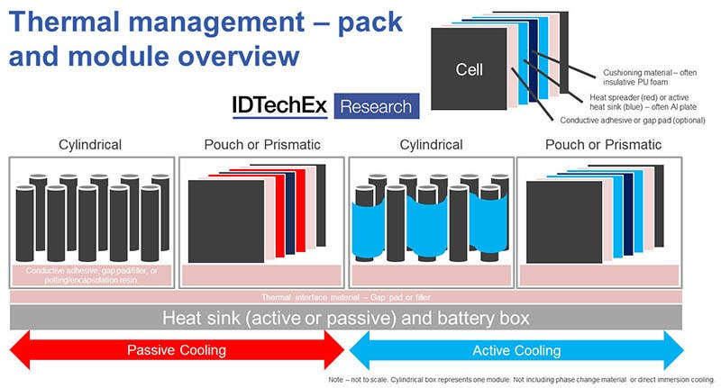 """Simplistic diagram of a battery pack, displaying the potential locations of TIM (pink sections). Source """"Thermal Interface Materials 2020-2030"""" (www.IDTechEx.com/TIM)"""
