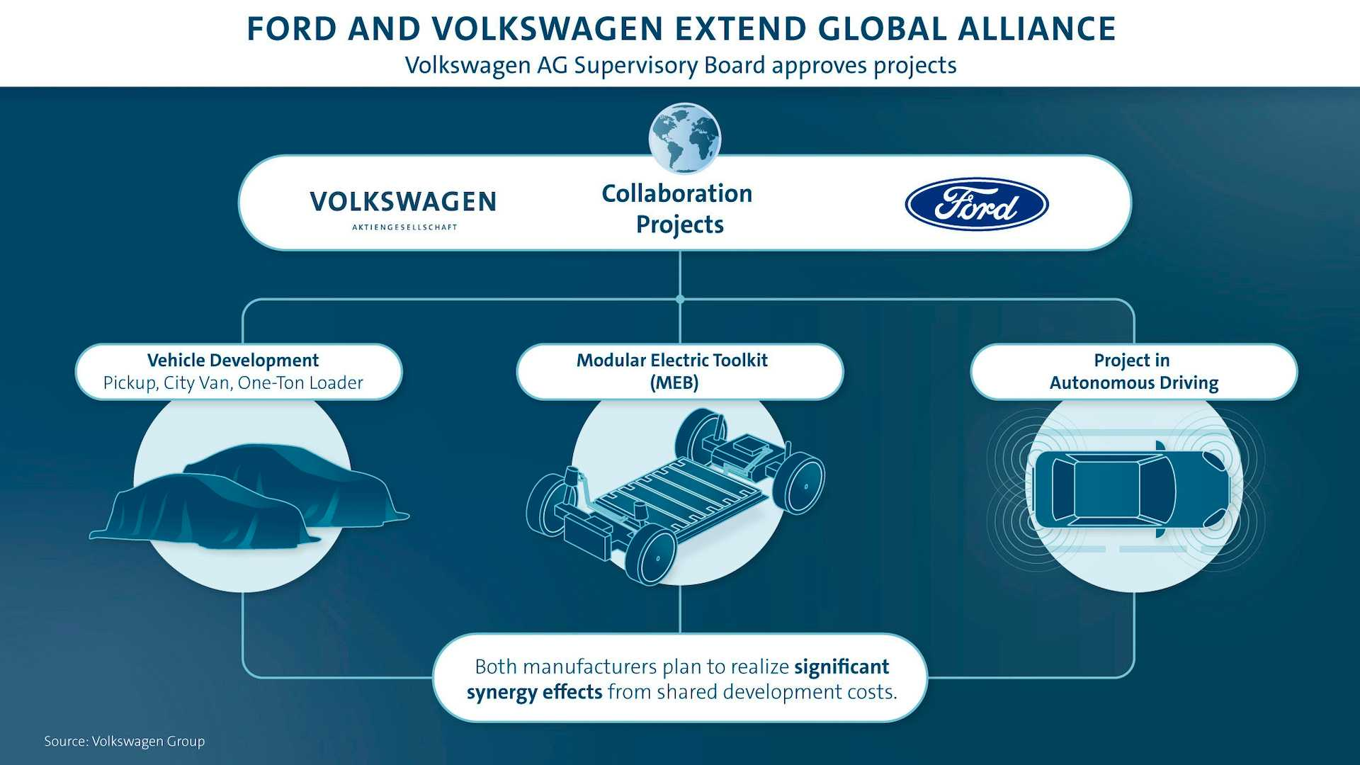ford-vw-global-alliance-strategy