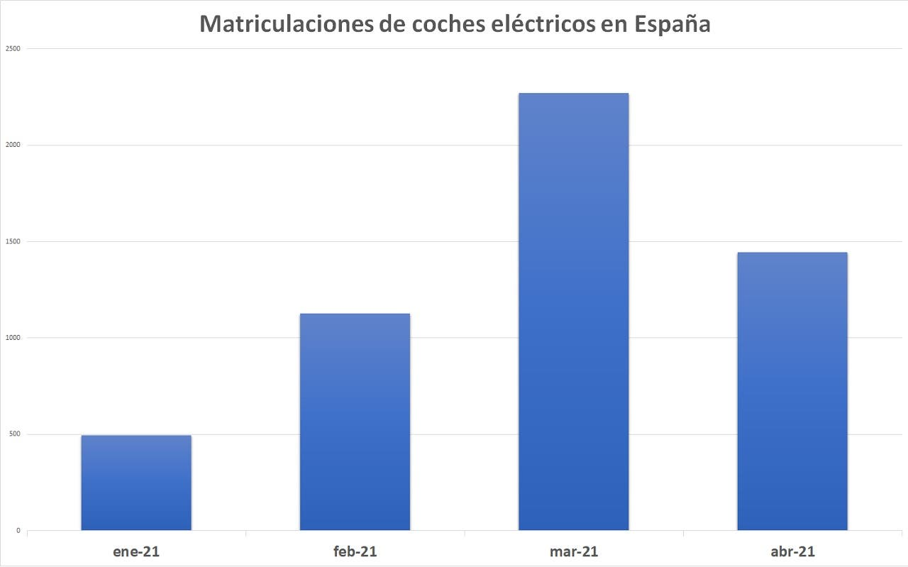 matriculaciones-coches-electricos-abril-2021