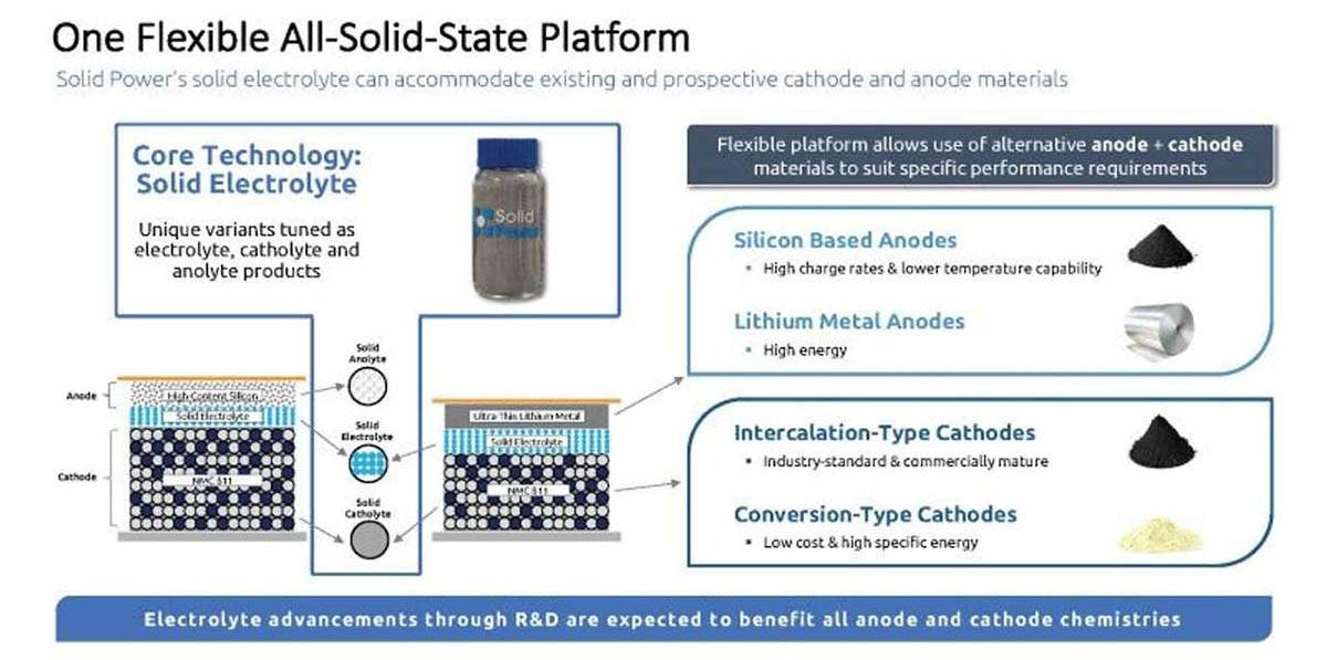All-Solid-State Platform Solid Power